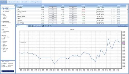 piattaforme per fare trading