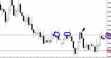 strategie migliori per il trading